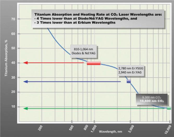 Titanium optical absorption spectrum