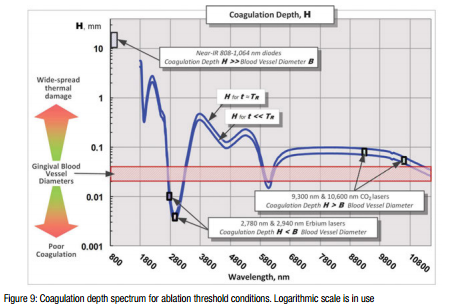 Coagulation depth spectrum - chart