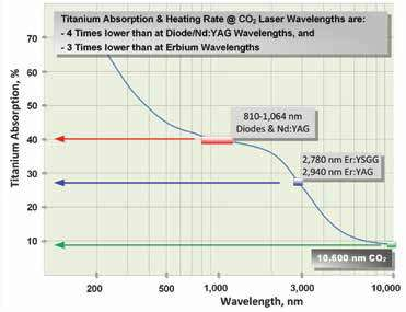 Figure 3: Titanium surface optical absorption spectrum derived from Wolfe and Zissis[17]