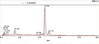 Figure 5: The EDS spectrum of the NanoTite implant not treated with laser