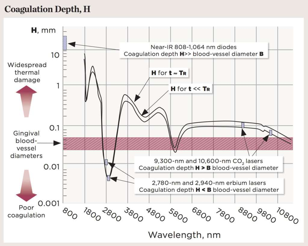 Figure 2. Coagulation depth spectrum for pulsed laser ablation (TR = thermal relaxation time).